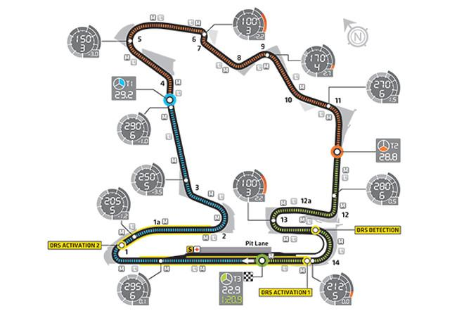 gp-hungaroring-f1-rent-a-car-sevilla